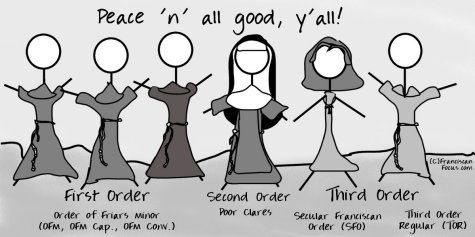My doodle of the whole Franciscan Family - First, Second, and Third (Secular & Regular) Orders. Click for larger image.